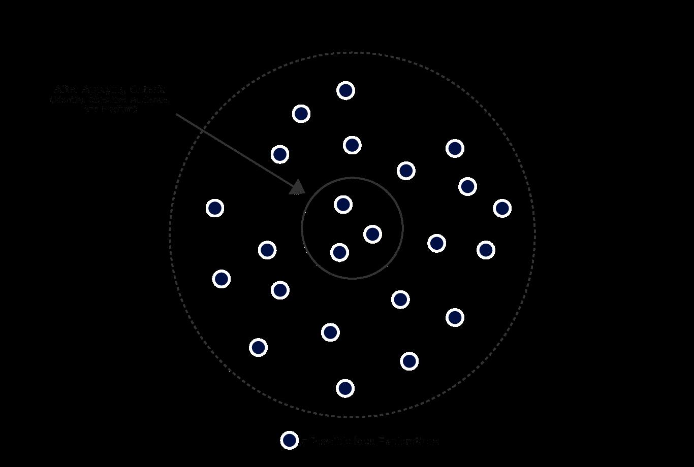 Graphic depicting idea explorations